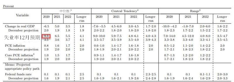 """鲍威尔噤声期前再次强调,低利率将""""延续多年"""""""