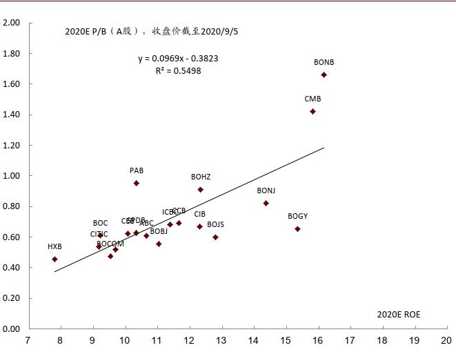 中金:论银行业绩负增长与股票表现的关系,纠正三个错误认识