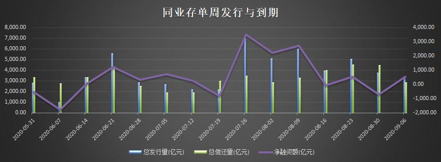 "NCD融资额大增收益飙升  长债期待巨额MLF""拯救"""