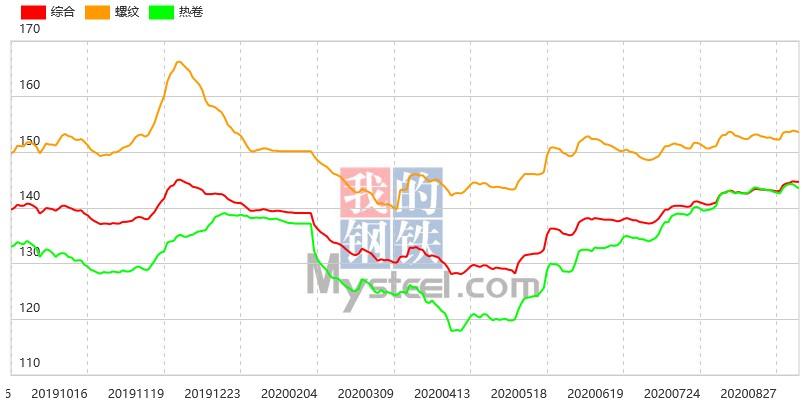 钢坯涨至3500,7日钢材指数(Myspic)盘整运行