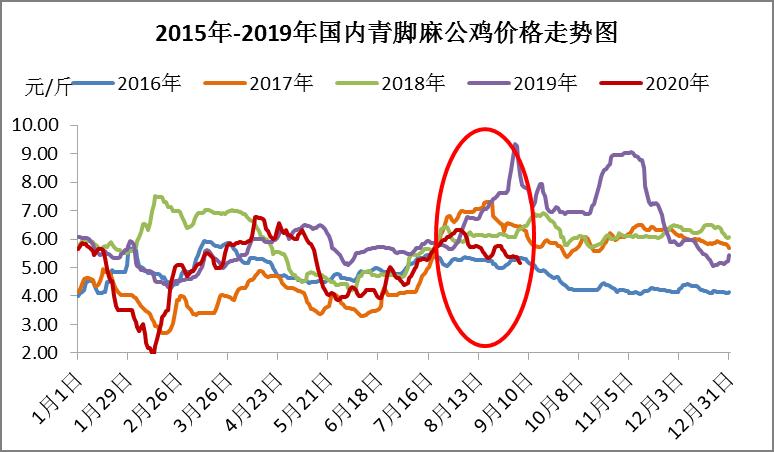 旺季不旺,8月份麻鸡市场一反常态