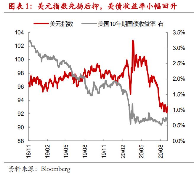【 热点报告——外汇期货】美国8月非农好于预期, 美元走弱趋势并未改变
