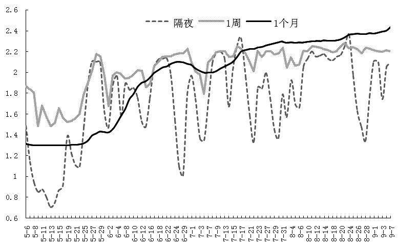 利率市场振荡走高