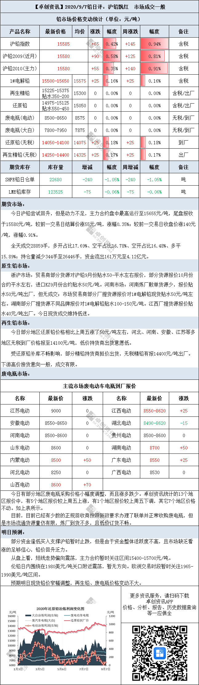 铅日评:沪铅飘红 市场成交一般