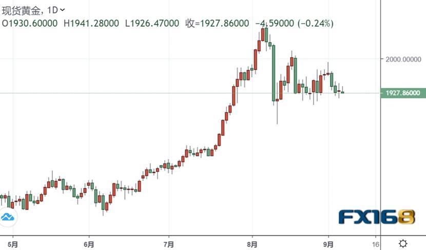 又一波冲高回落:金价短线急跌逼近1925美元!脱欧风险抬头