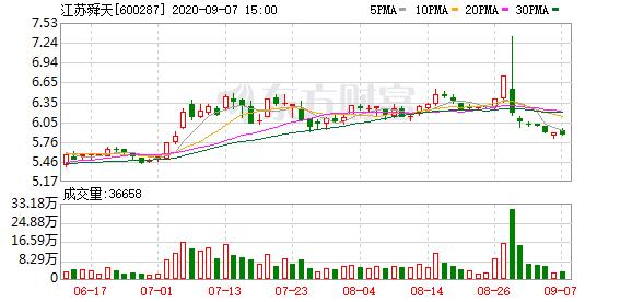 江苏舜天参股公司IPO申请获核准批复