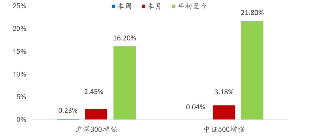 【兴证金工徐寅于明明团队】投资宽角度:市场风格呈整体震荡,沪深300增强超额达0.23%