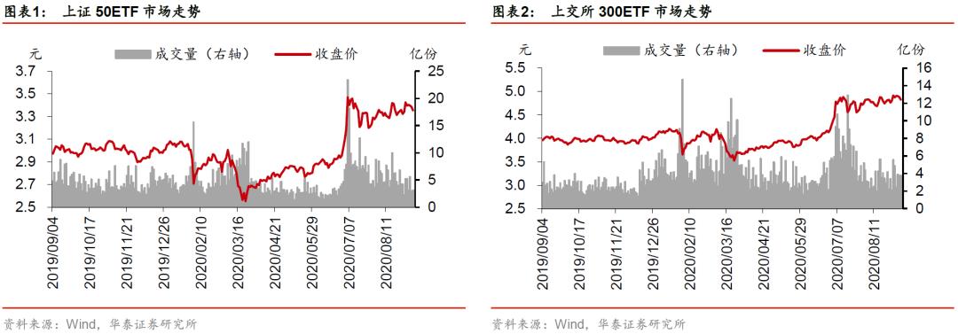 【华泰金工林晓明团队】上周标的下跌,期权成交量下降——期权期货周报20200906