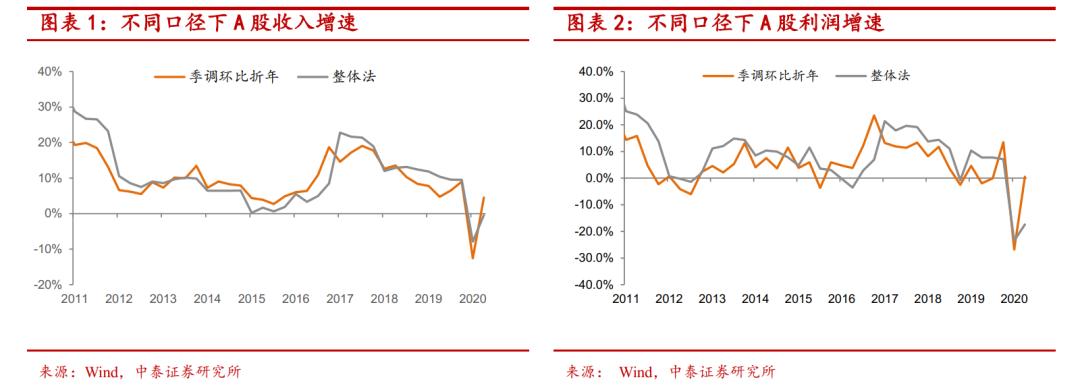 最新中报数据:中美上市公司比较与行业机会