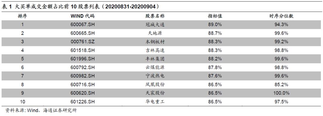 大额买入与资金流向跟踪(20200831-20200904)