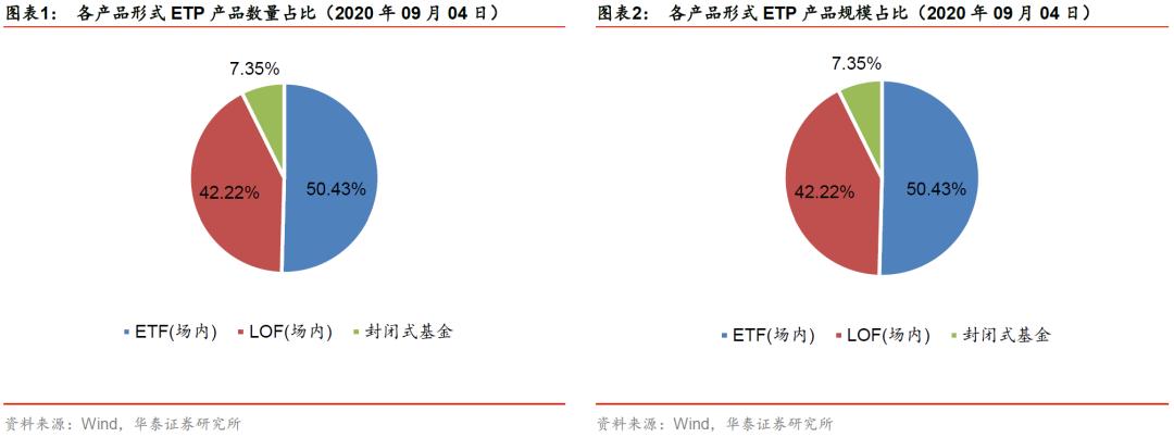 【华泰金工林晓明团队】市场回调,多数ETF资金净流出——ETP与量化基金周报20200907