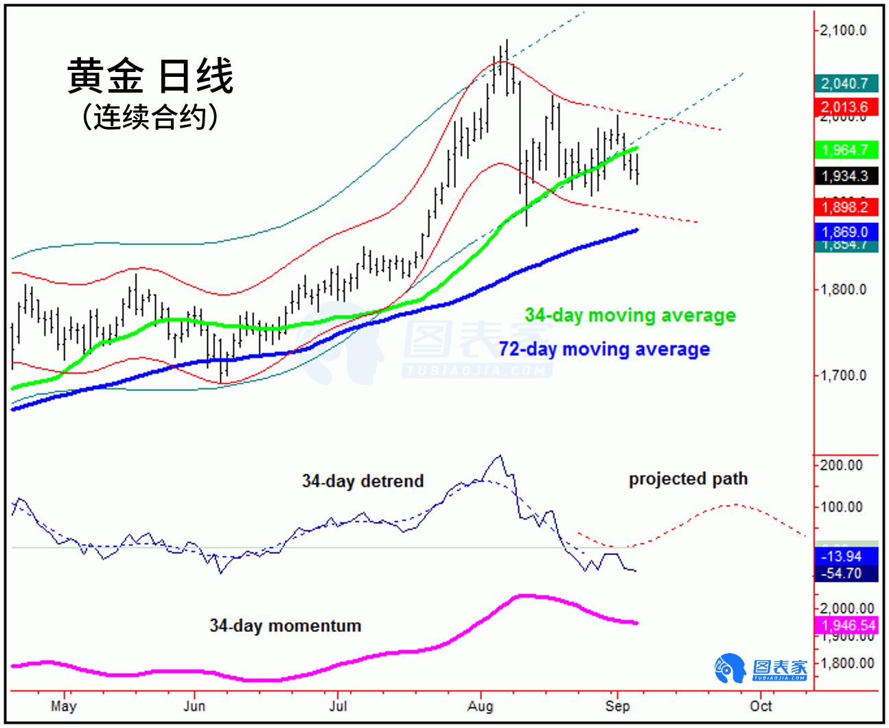 周期分析:黄金将在周初回调 下一轮上涨或在9月中旬