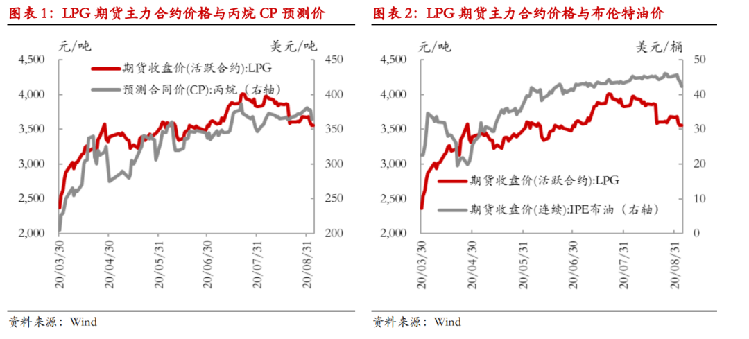 【 热点报告——LPG】油价波动之下LPG旺季现货月均价的三种情形