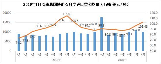8月份我国铁矿石进口量环比下降10.9%,均价上涨6.5%