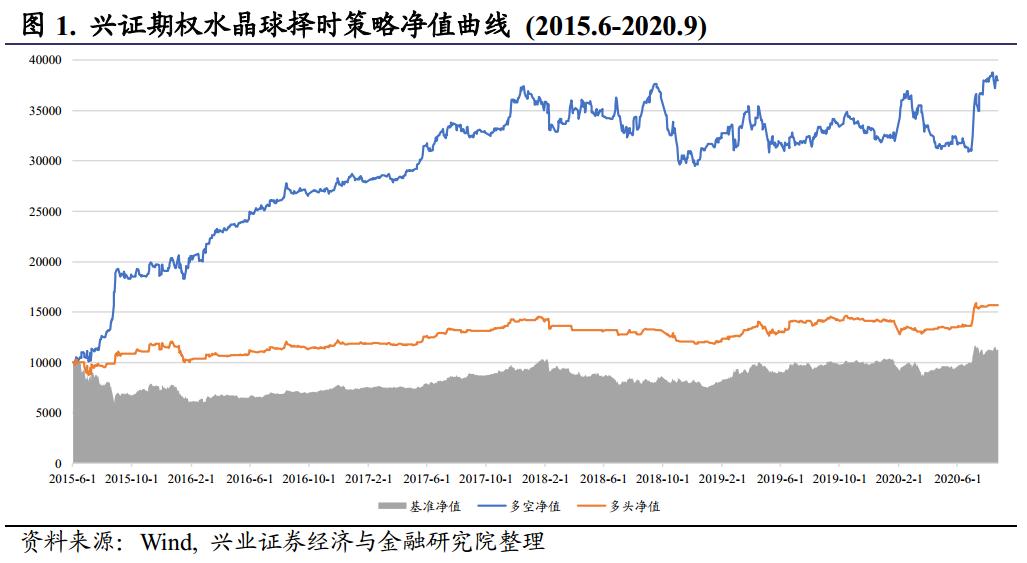 【兴证金工于明明徐寅团队】水晶球20200904:市场情绪转向乐观