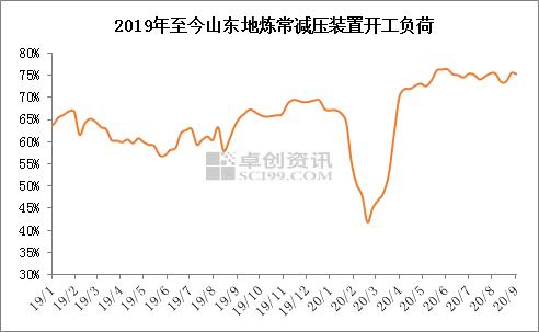 8月山东地炼汽柴油产量小幅下滑1.5%