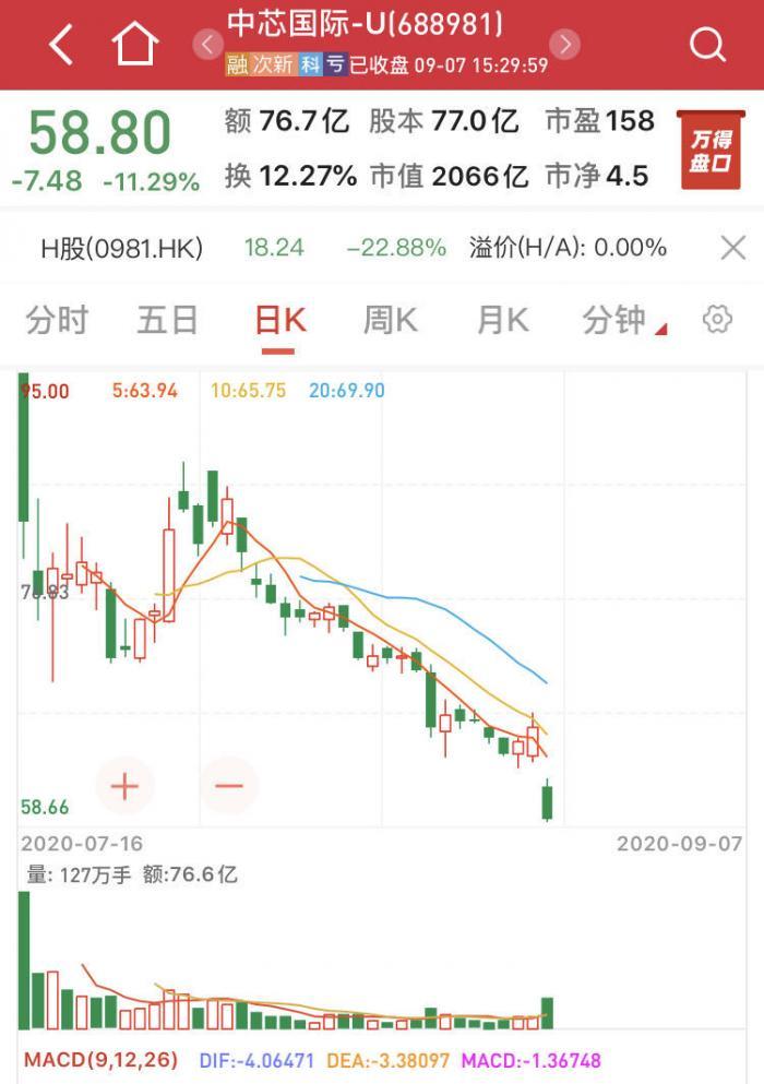 中芯国际AH股暴跌:市值缩水400亿 机构在等待买入时机