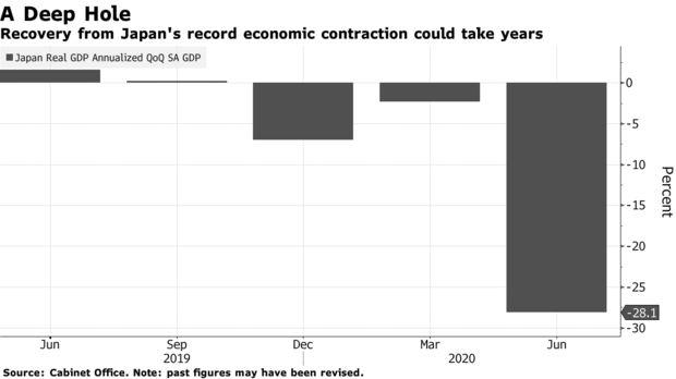 日本第二季度GDP萎缩程度创纪录 凸显新首相面临的挑战