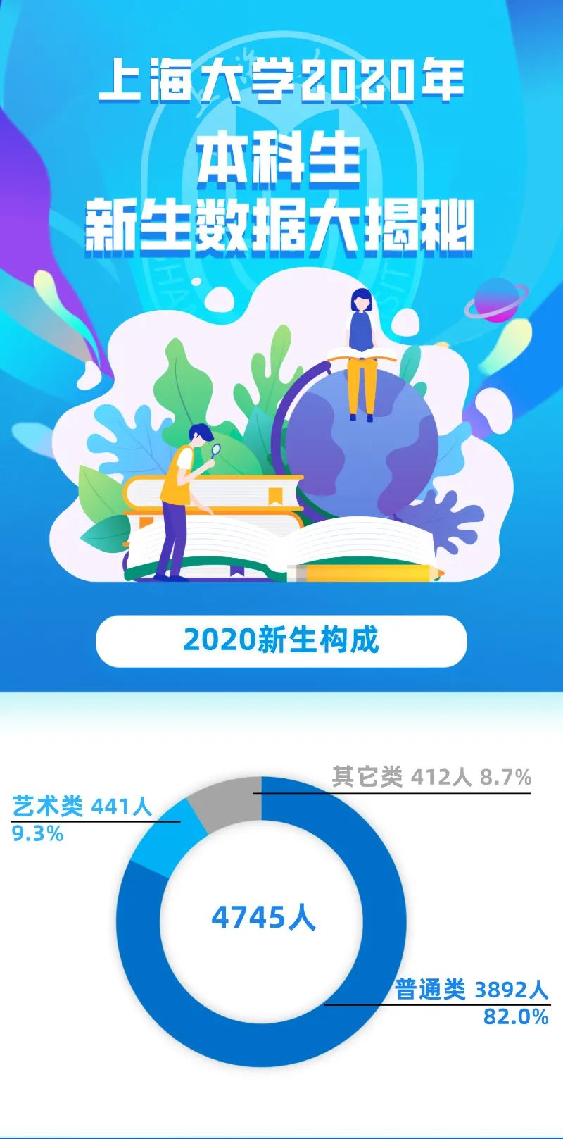 最萌年龄差,同名大揭秘,一图详解上海大学2020级本科生新生大数据!图片