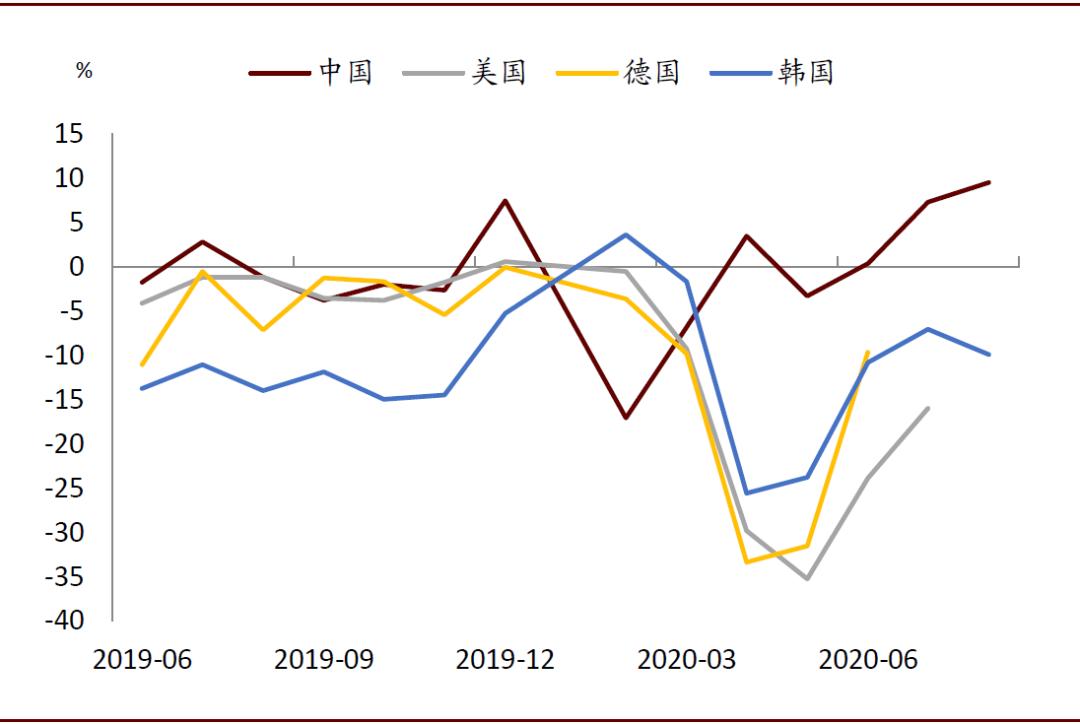 中金:传统行业外需回暖 8月出口再超预期