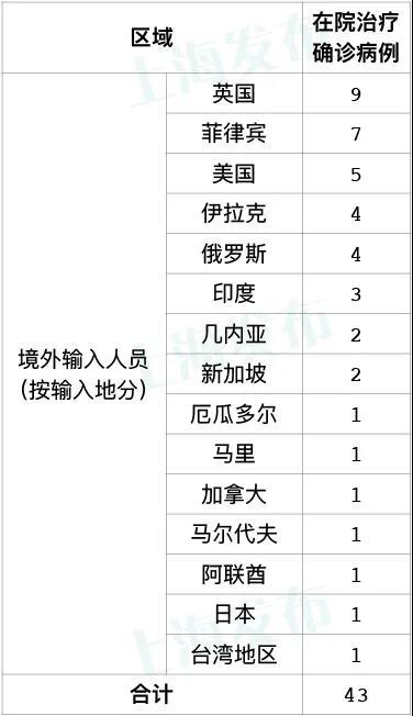 昨天上海无新增本地新冠肺炎确诊病例,无新增境外输入病例