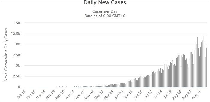 阿根廷日新增病例变化 图表来源:Worldometers