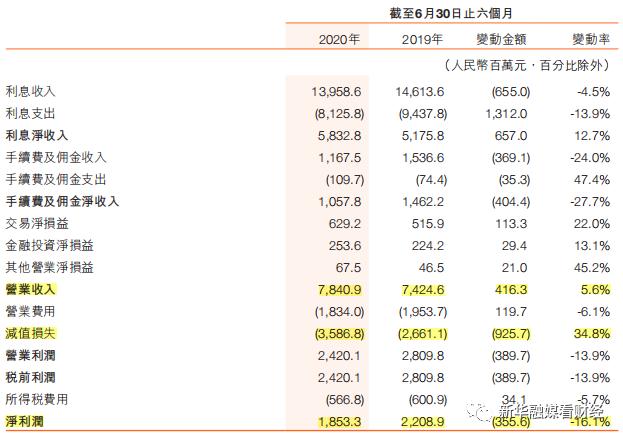 半年报聚焦|哈尔滨银行净利润下滑14.61% 公司贷款不良规模上涨逾五成