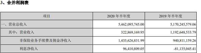 泛海控股2020年半年报:盈利能力有待提高,转型之路不易