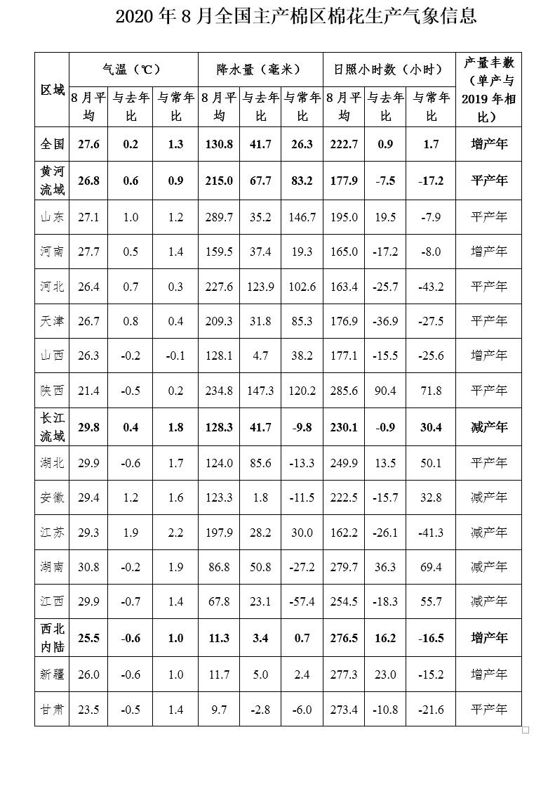 全国棉花平均单产趋势为增产年—全国棉花生产气象月报(2020年8月)