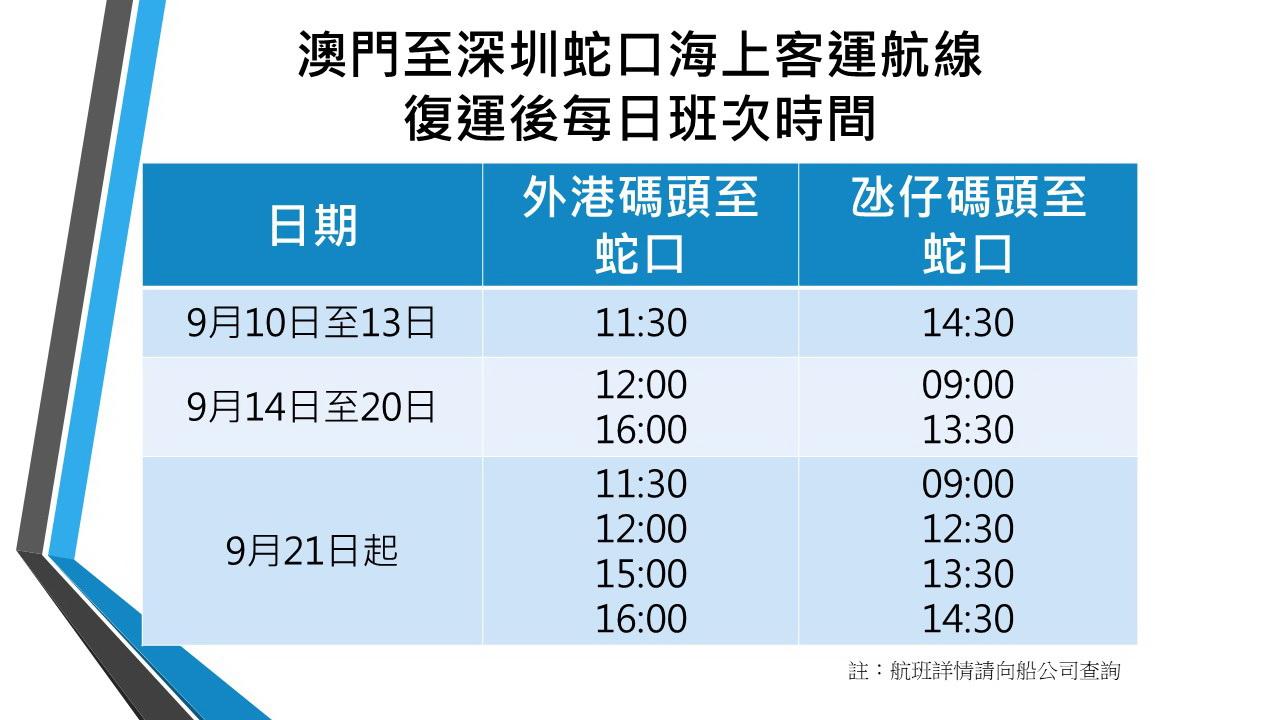澳门往返深圳蛇口的两条海上客运航线9月10日复航图片