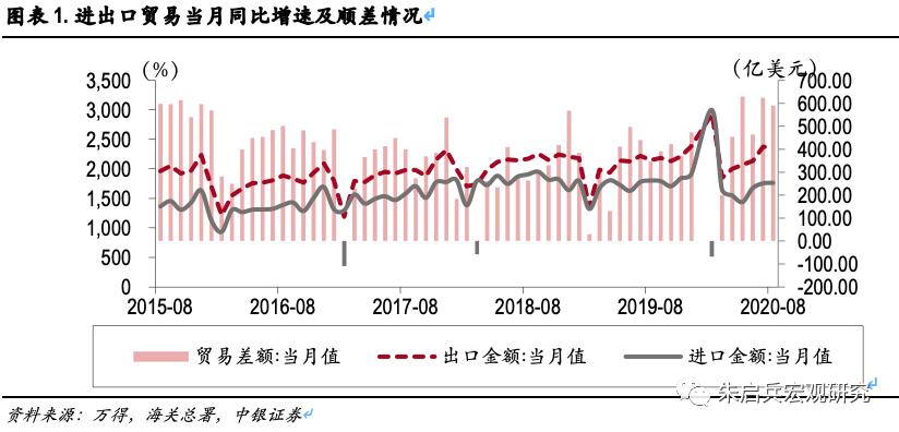 贸易延续改善的趋势,继续超出市场预期——8月进出