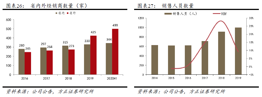 【今世缘深度报告:次高端增长趋势明确,国缘势能持续释放—方正食品饮料200908】