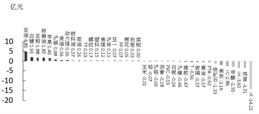 期货市场每日资金变动(9月8日)