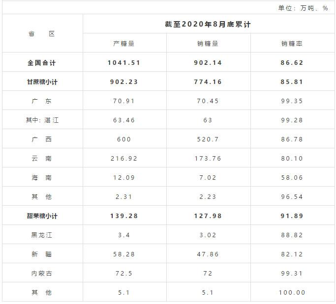 截至8月底全国食糖产销率86.62% 同比低2.62%