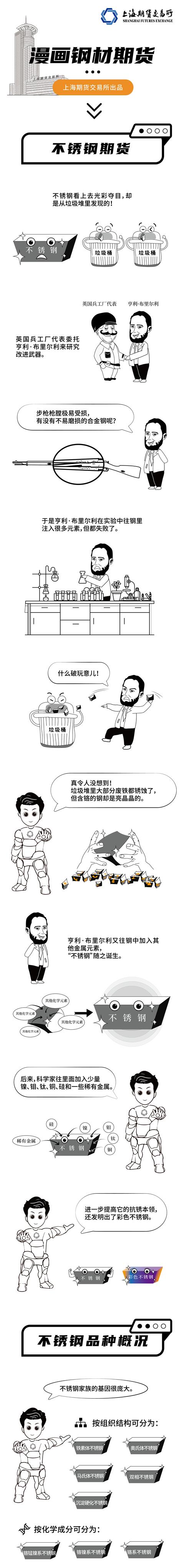 【上期所】漫画钢材期货:不锈钢期货