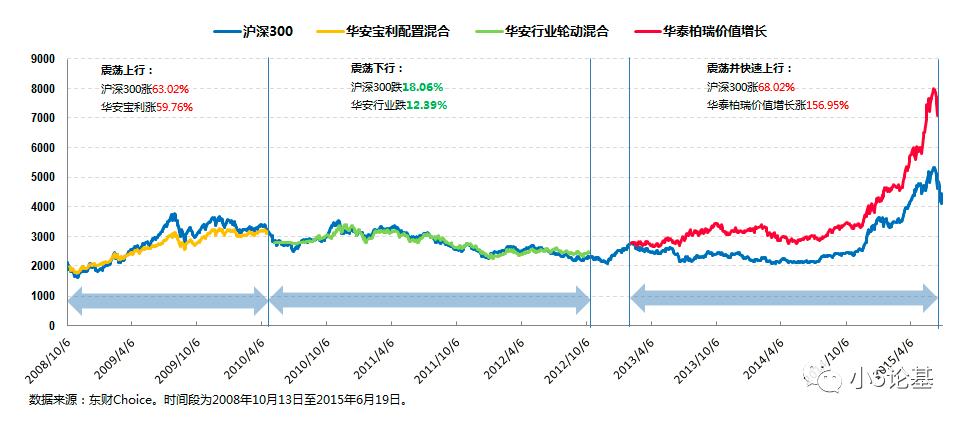 Fund Talk | 华泰柏瑞沈雪峰:价值与趋势齐飞,宏观共微观一色