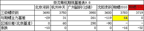 收评:8日京沈粤杭螺线钢市联播