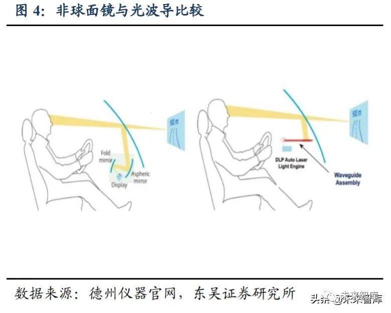 汽车新技术专题报告:座舱第三屏HUD,赋能驾驶新体验