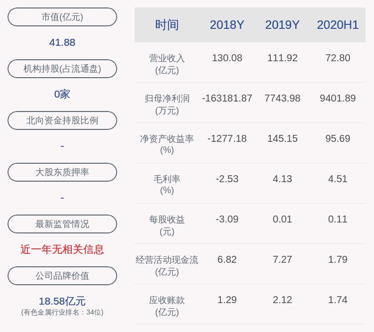 株冶集团:王建军辞去副总经理职务