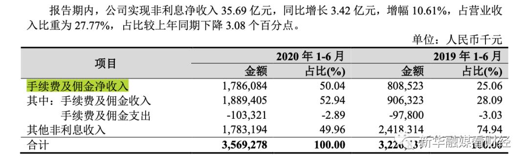 杭州银行二季度净利环比下滑12.1% 贷款业务高速扩张下年内遭罚逾400万
