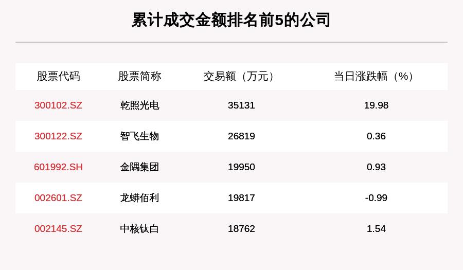 透视大宗交易:9月8日共成交134笔 乾照光电成交3.51亿元