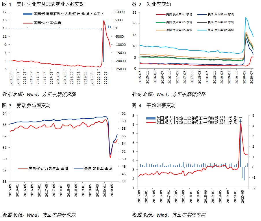 【海外宏观】美国非农数据略超预期 然就业市场出现边际放缓趋势