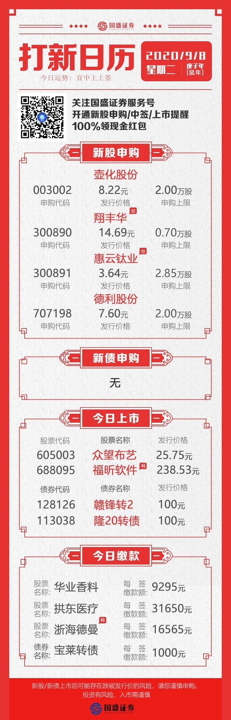 今日申购丨壶化股份、翔丰华、惠云钛业、德利股份