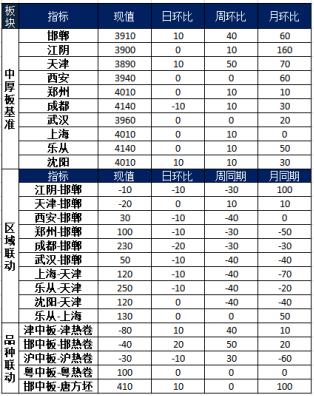 兰格中厚板日盘点(9.8):中板市场窄幅调整 成交一般偏