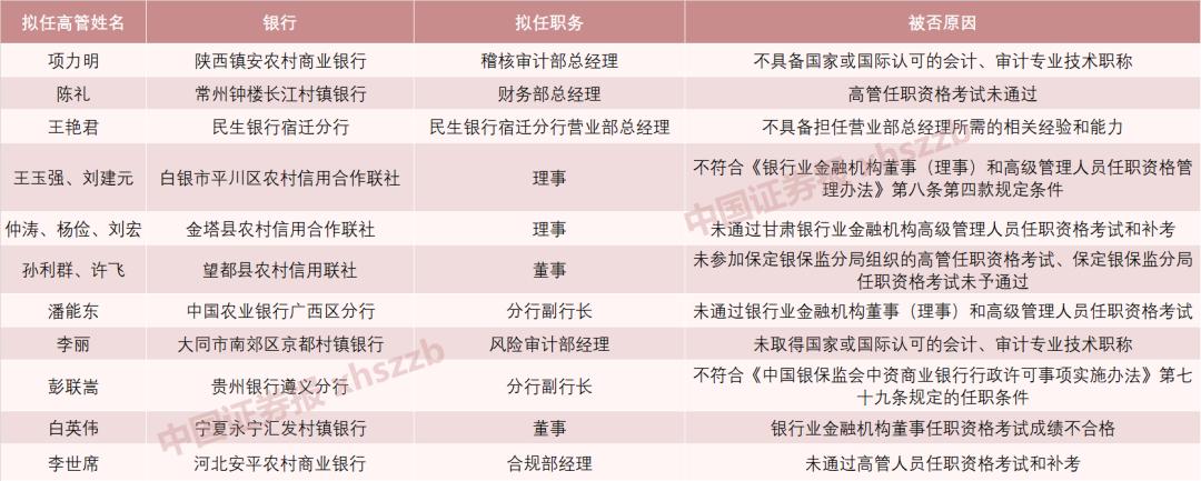 """8月又现15名银行高管考试""""挂科"""" 任职资格被否"""