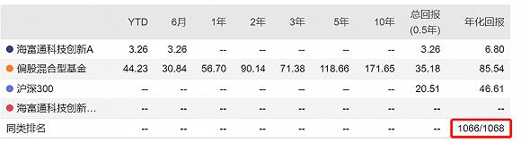 四只老基金业绩排名倒数前三 海富通的吕越超凭什