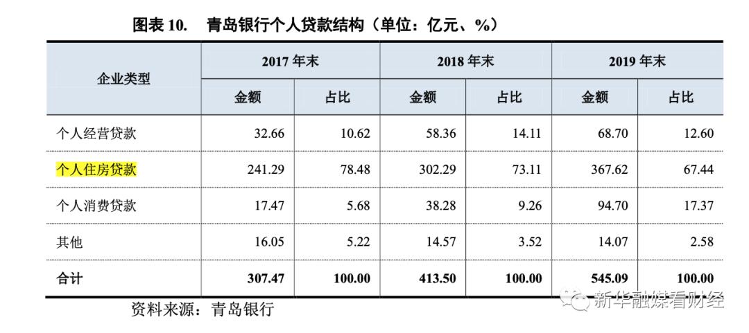 青岛银行资产规模增速17.91%居上市银行第一 四成贷款流入房地产