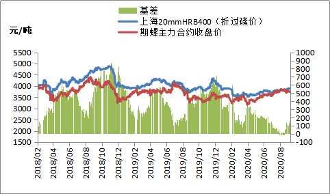 黑色期货全线下跌,钢价涨跌幅均有限