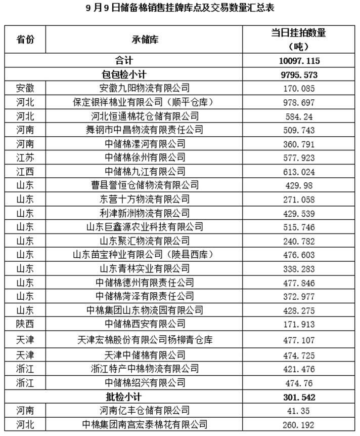 轮出预告|9月9日储备棉销售挂牌库点及数量发布