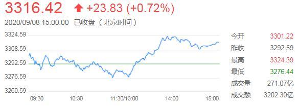 沪指午后拉升重回3300点,权重金融股领涨支撑大盘